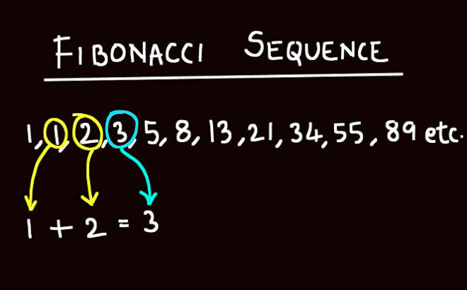 Σύστημα Fibonacci στο Στοίχημα